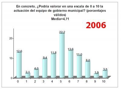 20090729135854-equipo-gobierno-2006.jpg