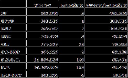 20091017190830-votos.png