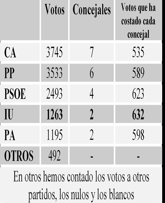 20110601181638-votos-2011.jpg