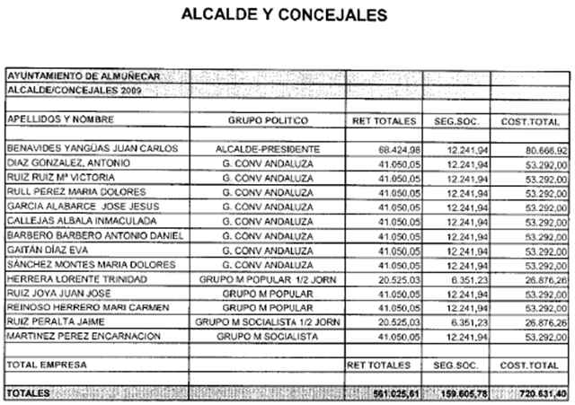 20110712105149-sueldo-alcalde-y-concejales-2009-2010.jpg