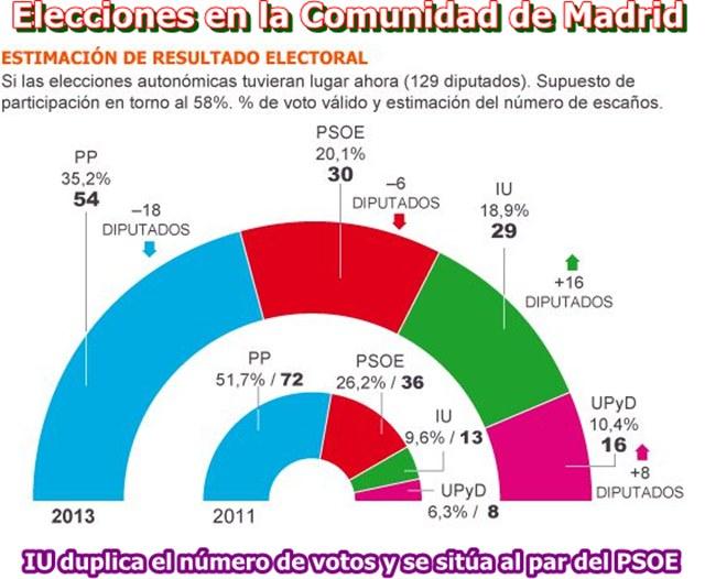 20130502133325-encuesta-madrid-abril-2013.jpg