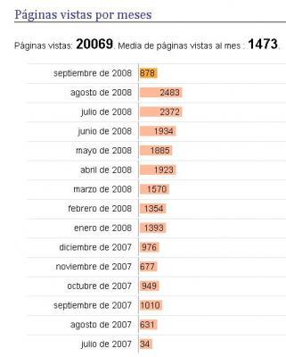20080911034409-visitas-blog.jpg