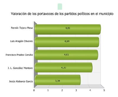 20090729140456-valoracion-lideres-sexitanos-diputacion.jpg