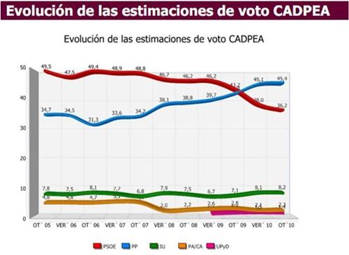 20110124203613-cadpea-andalucia-enero11tendencia-500.jpg
