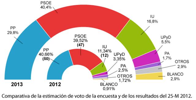 20130528210315-1.1b-estimacion-resultado-electoral.png