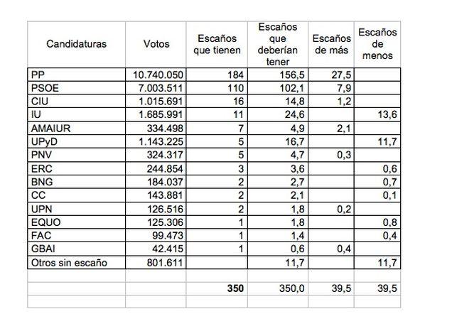 Resultados electorales de las generales de 2011.